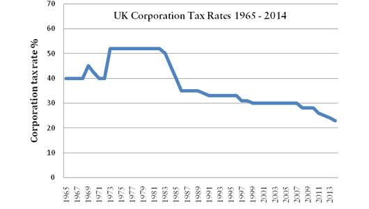 uk-tax-history