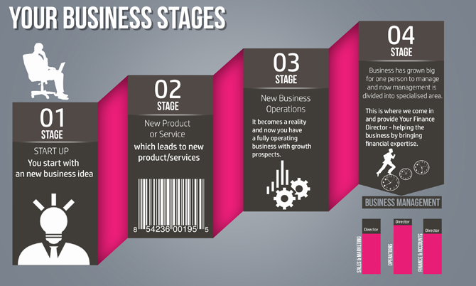 new-image-FD-services-Business-Stages